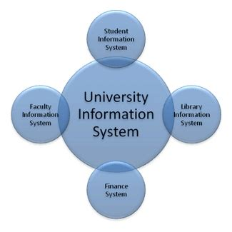 Management Information Systems MIS resume, Applying for